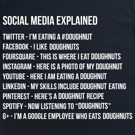 Writing a social media strategy plan